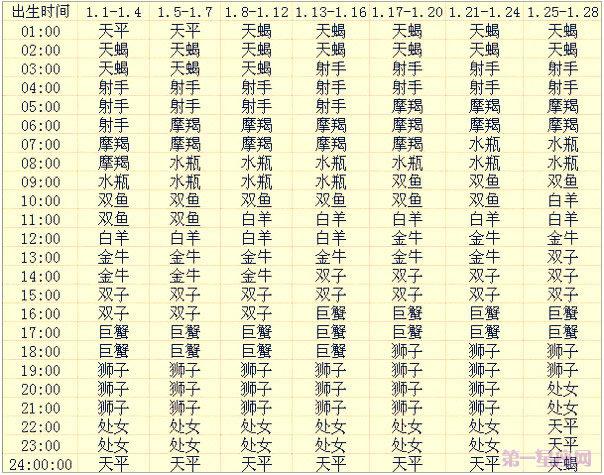 一月出生的12星座上升星座查询表