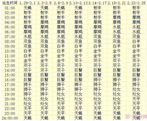 二月出生的12星座上升星座查询表