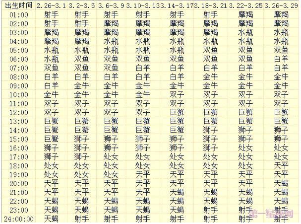 三月出生的12星座上升星座查询表