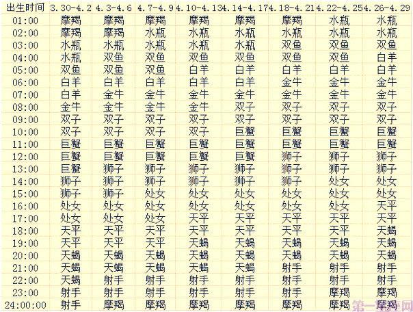 四月出生的12星座上升星座查询表