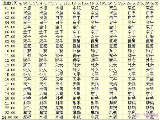 五月出生的12星座上升星座查询表