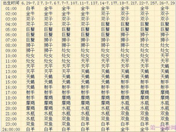 七月出生的12星座上升星座查询表