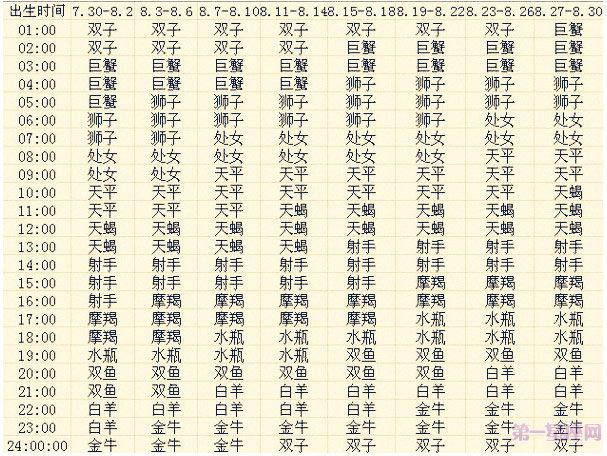 八月出生的12星座上升星座查询表