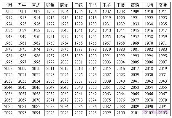 十二生肖年龄表,2015年十二生肖年龄对照表