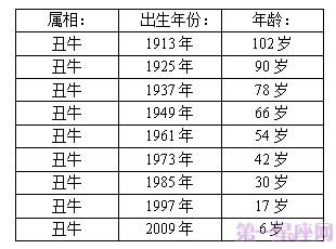 十二生肖年龄表,2015年十二
