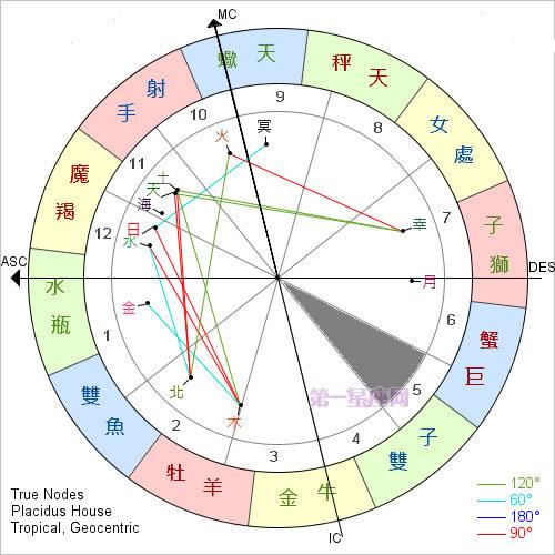 宫位解析:详解第五宫在占星学中的意义