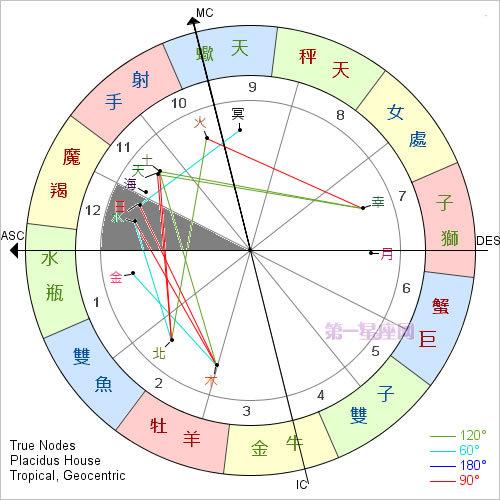 宫位解析:详解第十二宫在占星学中的意义