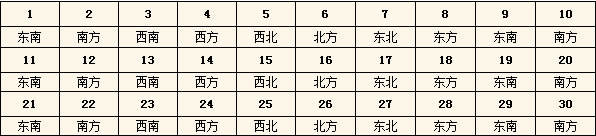 2015年每日财神方位查询表