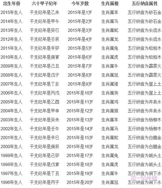 2015年虚岁年龄对照表