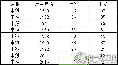 2017生肖年龄,2017年十二生肖与年龄对照表第白羊座a型血女配对图片