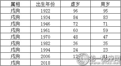 1982年属狗的人多大_2017生肖年龄,2017年十二生肖与年龄对照表 - 第一星座网
