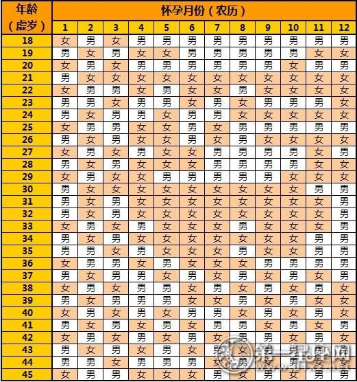 清宫表之2017年农历一月怀孕生男生女 第一星座网