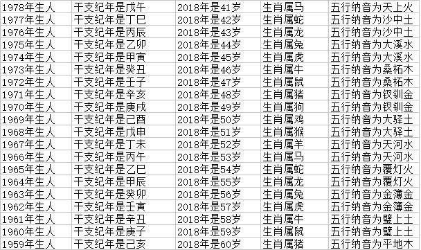 星座本周运势_12属相属牛的排序年龄对照表 2018十二生肖岁数对照表-帝神算命网